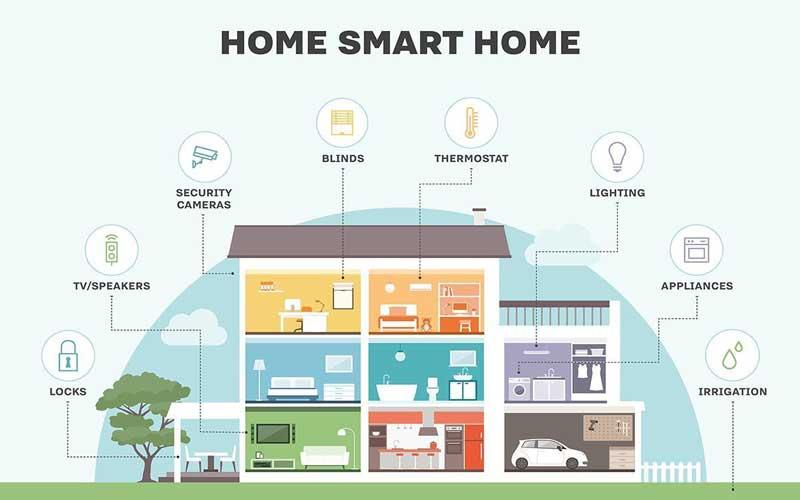 سیستم های نوری ساختمان هوشمند